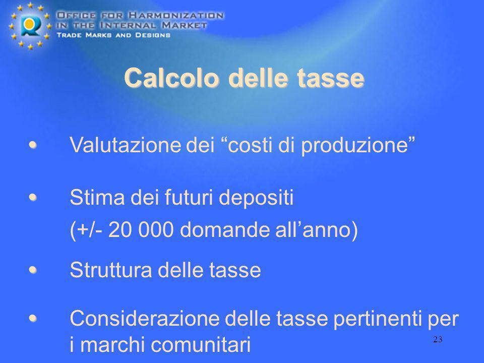 Calcolo delle tasse Valutazione dei costi di produzione