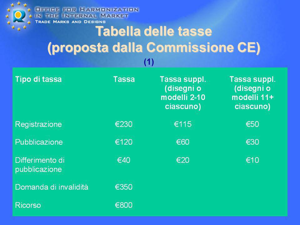 Tabella delle tasse (proposta dalla Commissione CE)