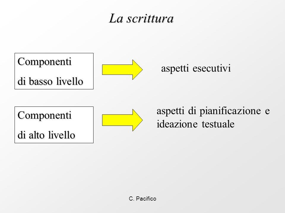 La scrittura Componenti di basso livello aspetti esecutivi