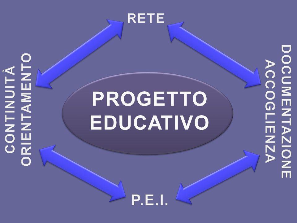 PROGETTO EDUCATIVO P.E.I. RETE DOCUMENTAZIONE ORIENTAMENTO CONTINUITÀ