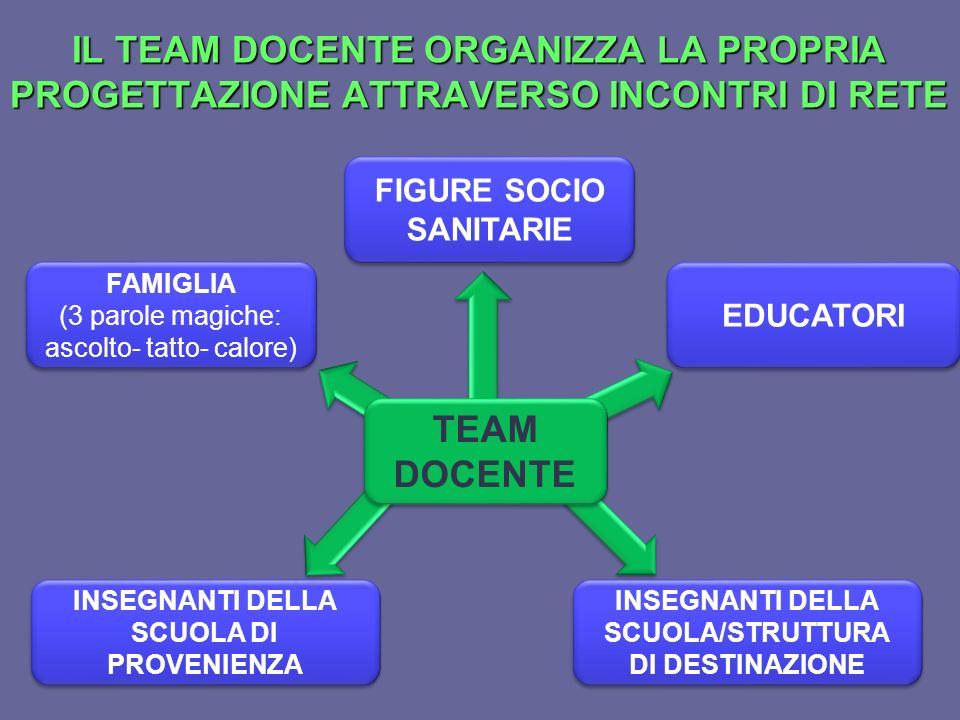 IL TEAM DOCENTE ORGANIZZA LA PROPRIA PROGETTAZIONE ATTRAVERSO INCONTRI DI RETE
