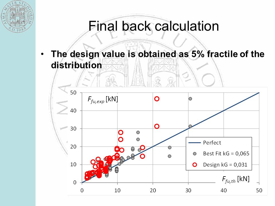 Final back calculation