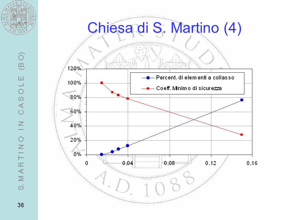 Chiesa di S. Martino (4) S. M A R T I N O I N C A S O L E (B O)