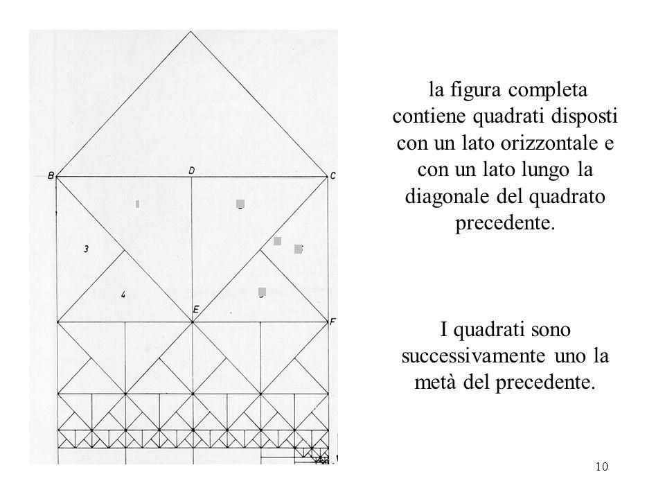 I quadrati sono successivamente uno la metà del precedente.