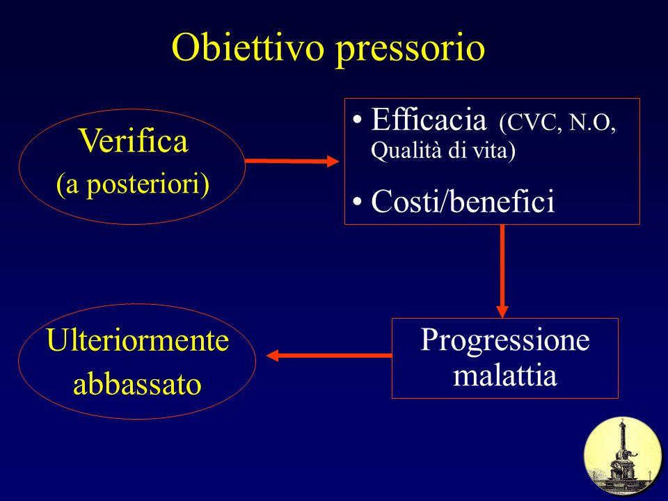 Obiettivo pressorio Verifica (a posteriori)