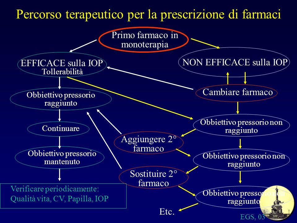 Percorso terapeutico per la prescrizione di farmaci