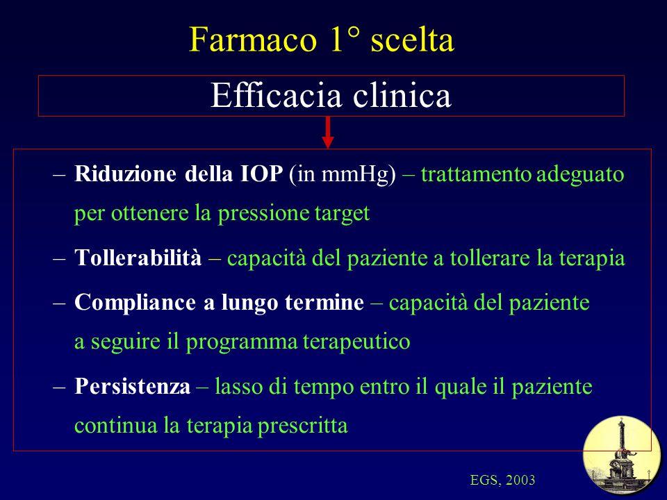 Farmaco 1° scelta Efficacia clinica