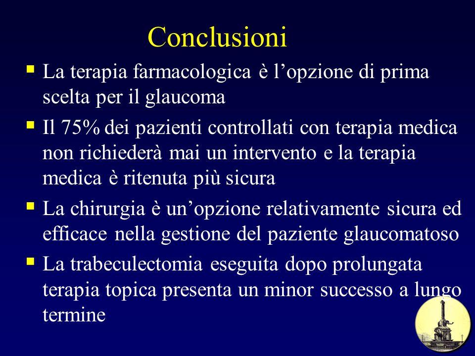 Conclusioni La terapia farmacologica è l'opzione di prima scelta per il glaucoma.