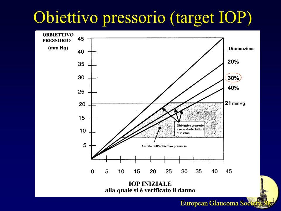 Obiettivo pressorio (target IOP)