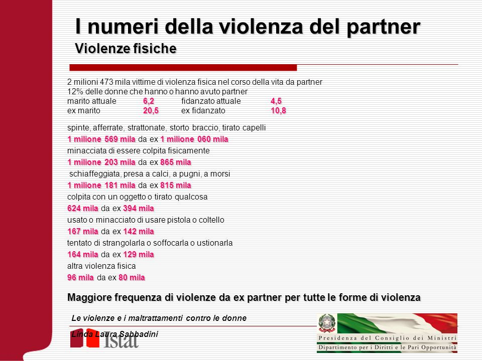 I numeri della violenza del partner