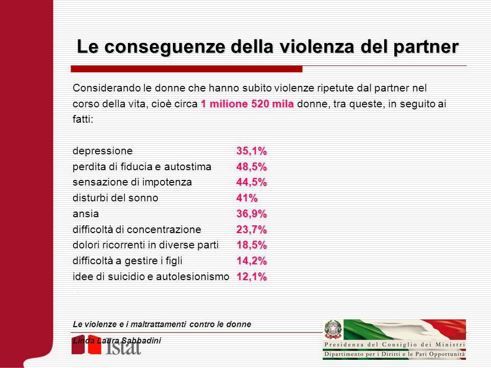 Le conseguenze della violenza del partner
