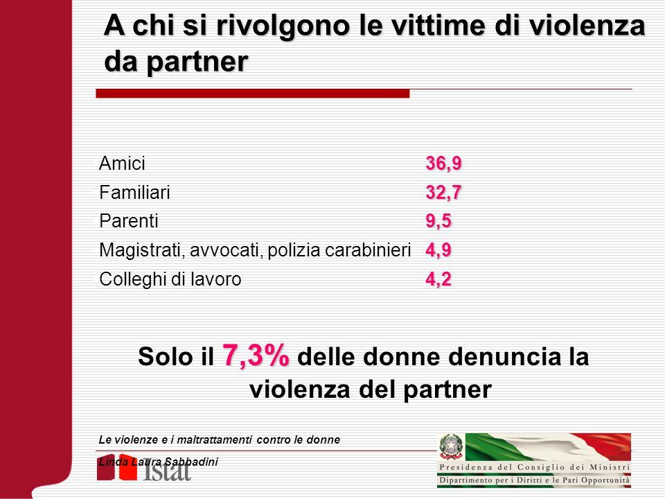Solo il 7,3% delle donne denuncia la violenza del partner