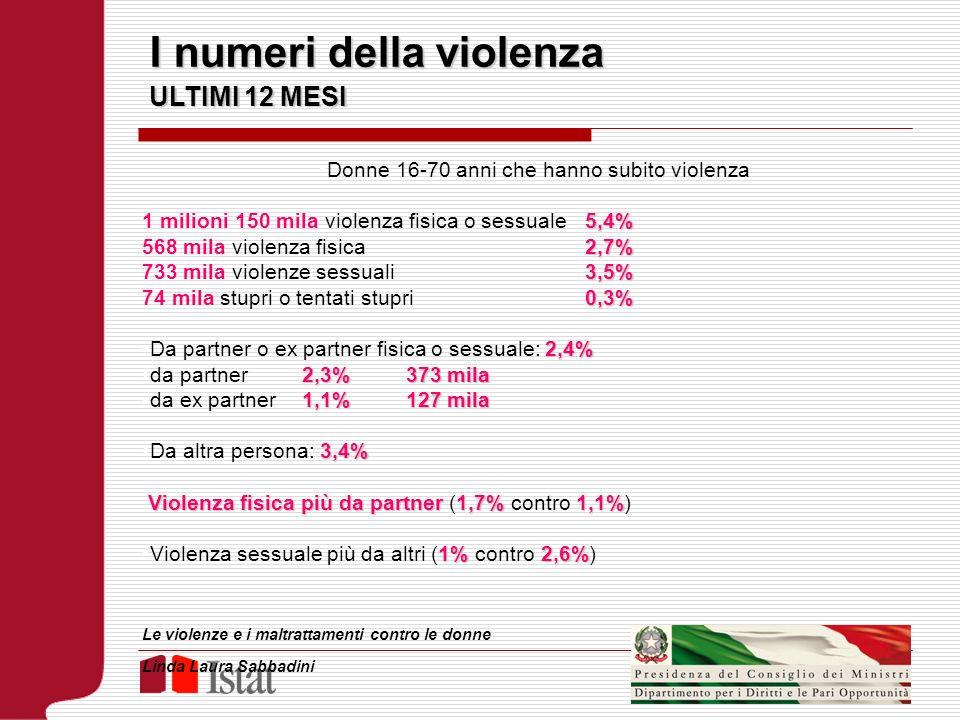 Donne 16-70 anni che hanno subito violenza