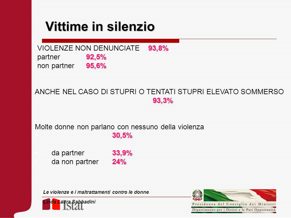Vittime in silenzio VIOLENZE NON DENUNCIATE 93,8% partner 92,5%