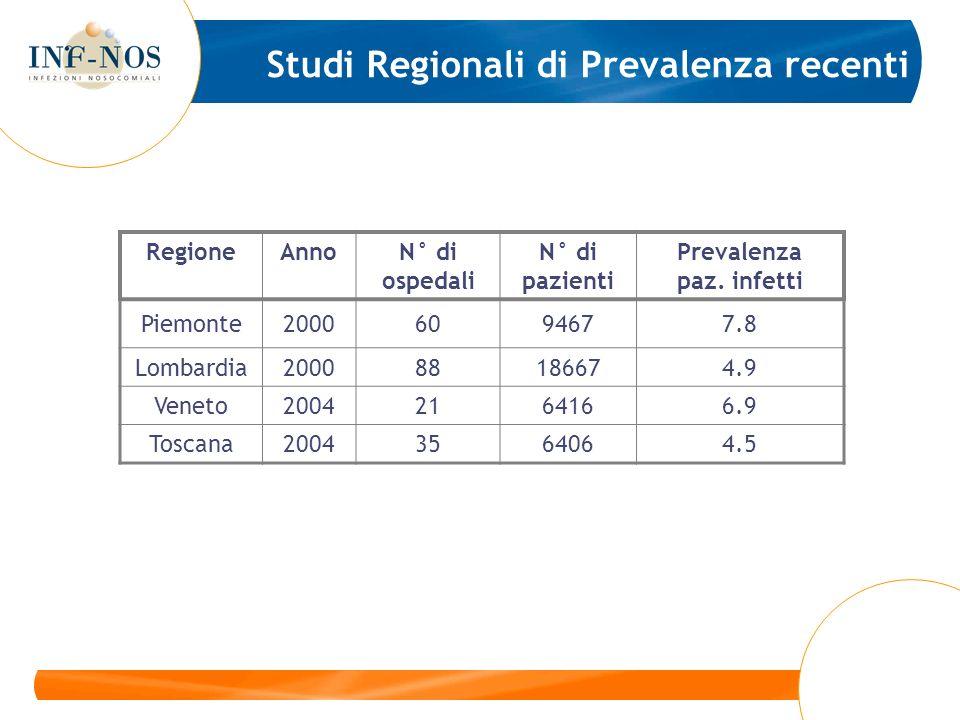 Studi Regionali di Prevalenza recenti