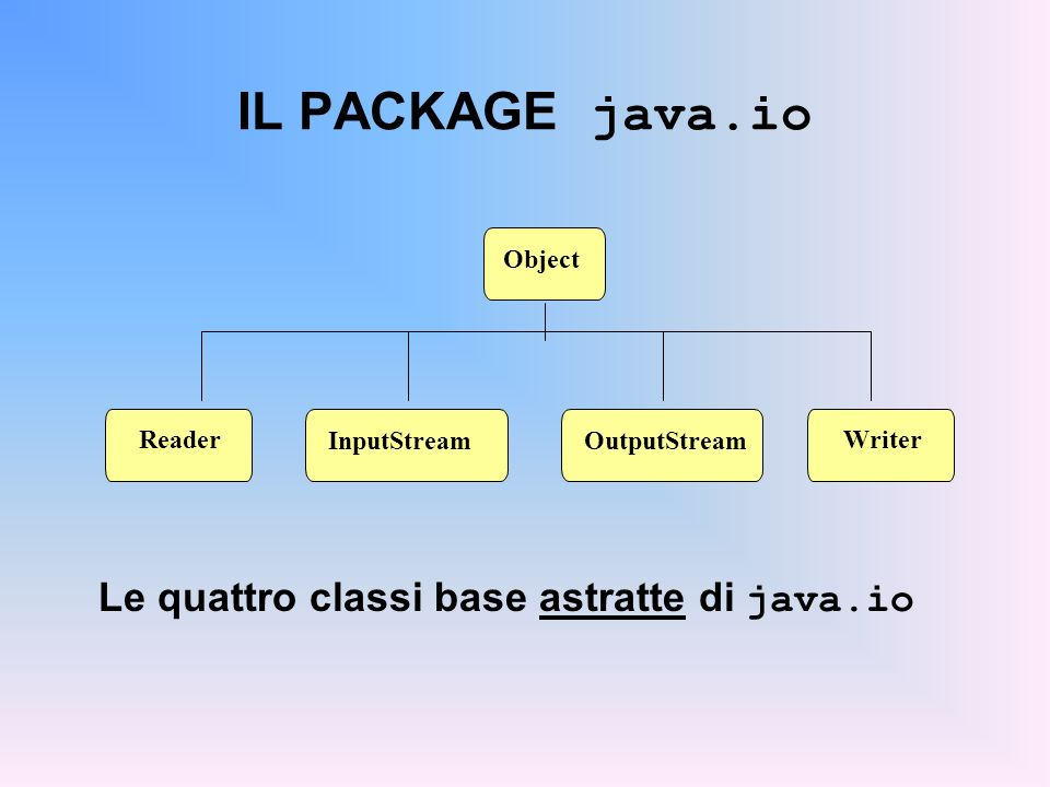 IL PACKAGE java.io Le quattro classi base astratte di java.io Object