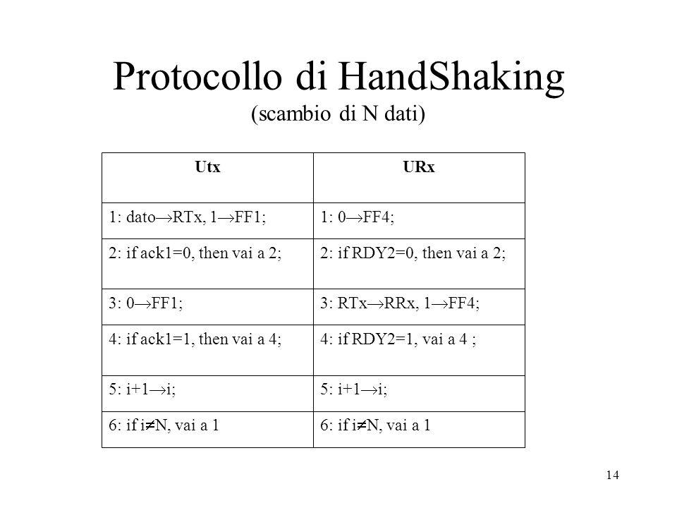 Protocollo di HandShaking (scambio di N dati)
