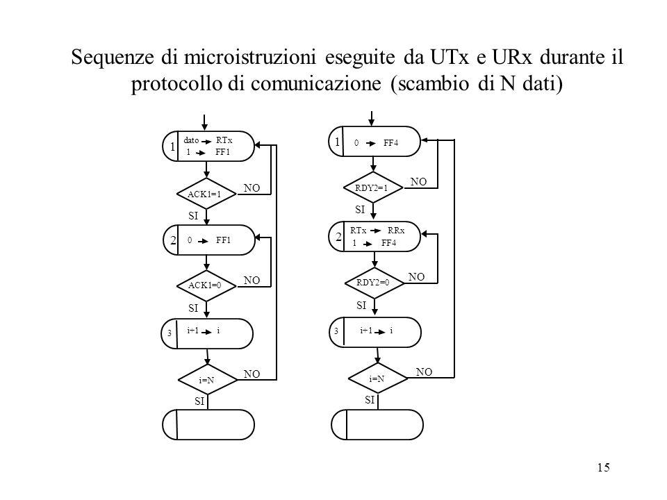 Sequenze di microistruzioni eseguite da UTx e URx durante il protocollo di comunicazione (scambio di N dati)