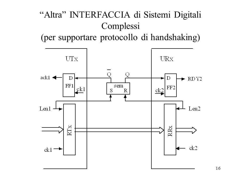 Altra INTERFACCIA di Sistemi Digitali Complessi (per supportare protocollo di handshaking)