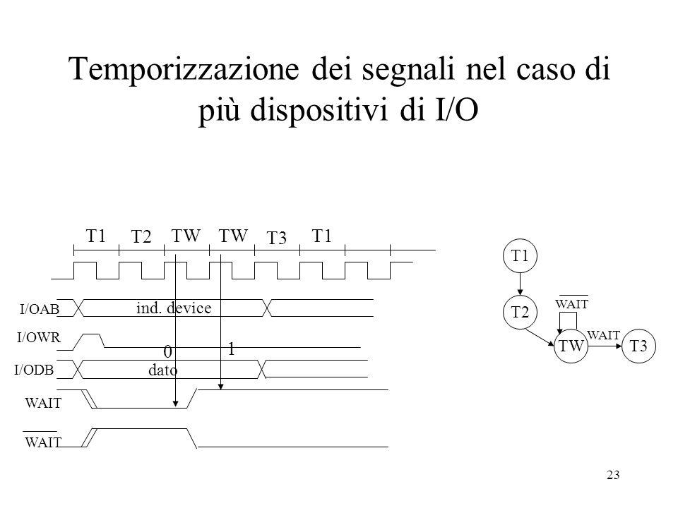 Temporizzazione dei segnali nel caso di più dispositivi di I/O
