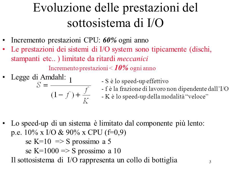 Evoluzione delle prestazioni del sottosistema di I/O