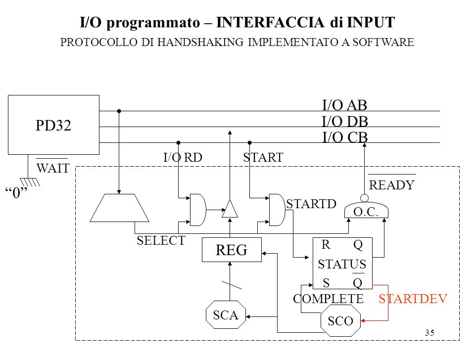 I/O programmato – INTERFACCIA di INPUT