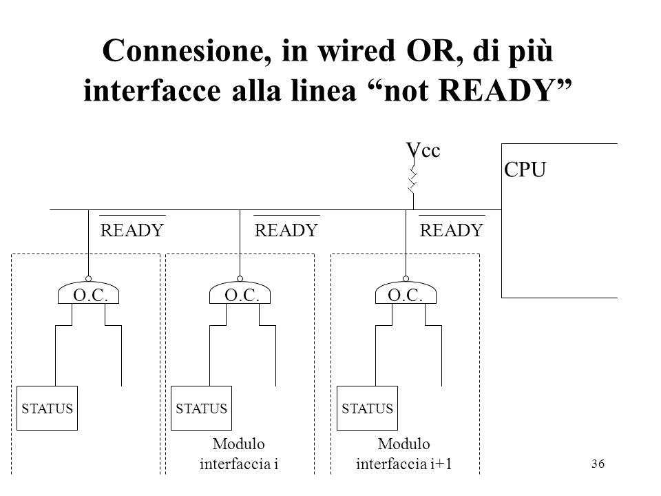Connesione, in wired OR, di più interfacce alla linea not READY