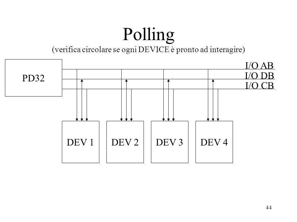 Polling (verifica circolare se ogni DEVICE è pronto ad interagire)