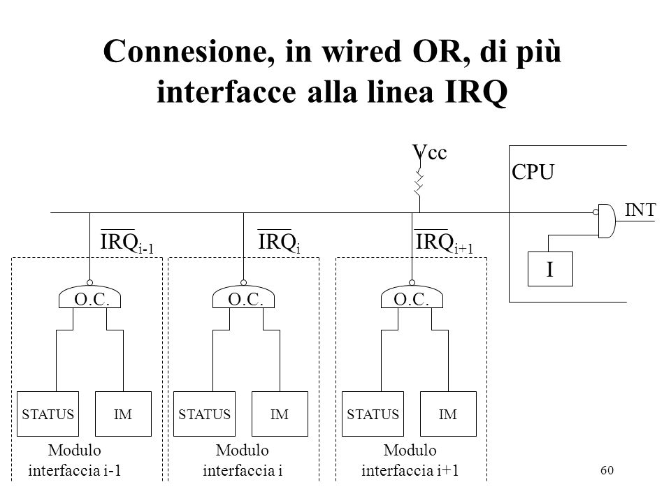 Connesione, in wired OR, di più interfacce alla linea IRQ