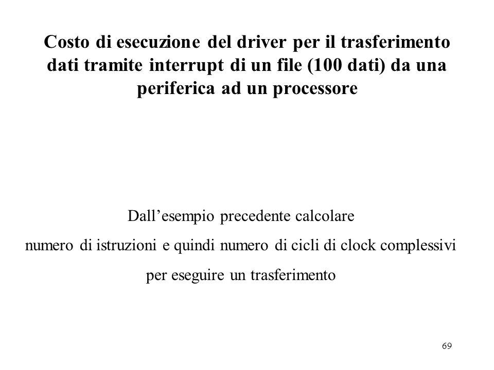 Costo di esecuzione del driver per il trasferimento dati tramite interrupt di un file (100 dati) da una periferica ad un processore