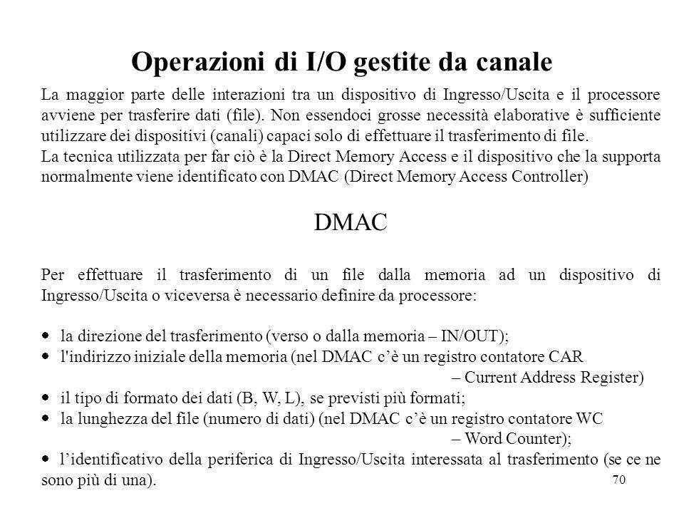 Operazioni di I/O gestite da canale
