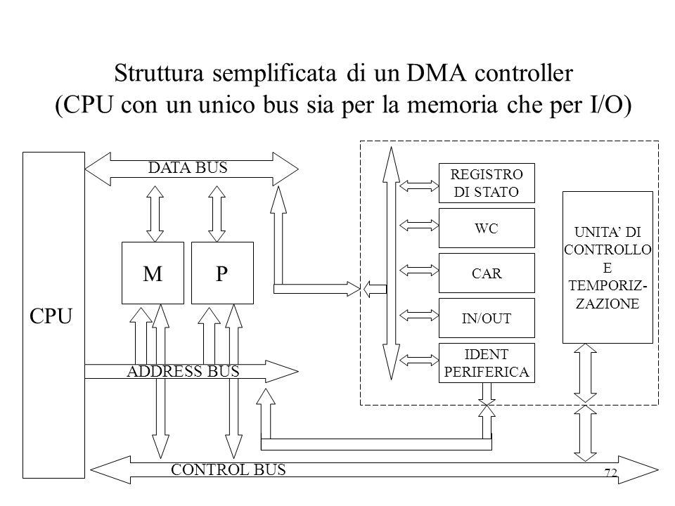 Struttura semplificata di un DMA controller (CPU con un unico bus sia per la memoria che per I/O)