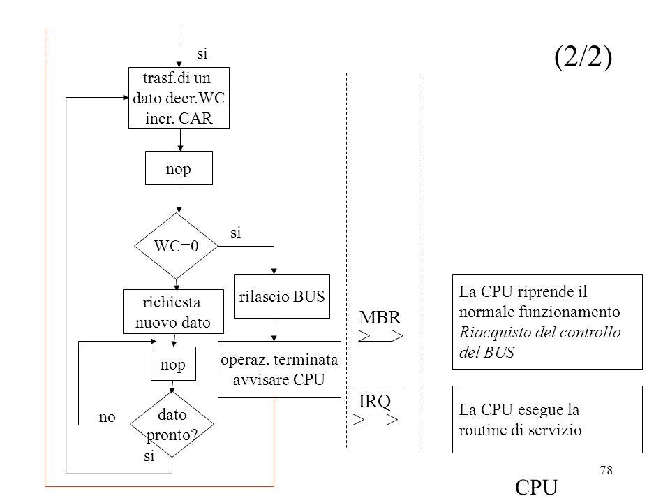 (2/2) CPU MBR IRQ si trasf.di un dato decr.WC incr. CAR nop si WC=0