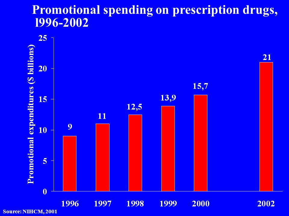 Promotional spending on prescription drugs, l996-2002