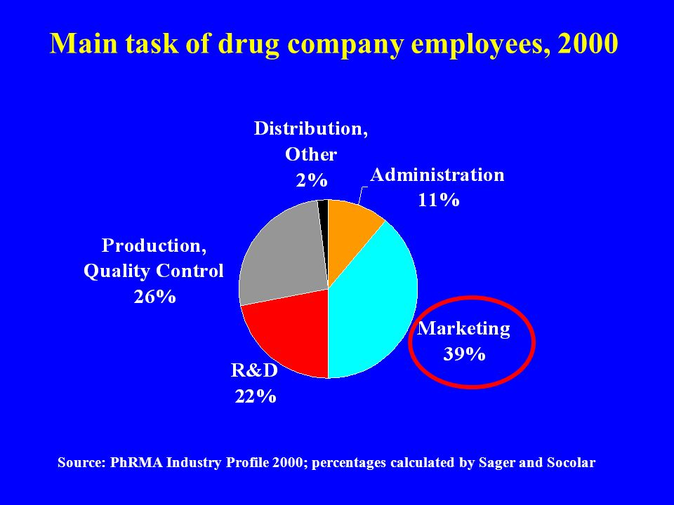 Main task of drug company employees, 2000