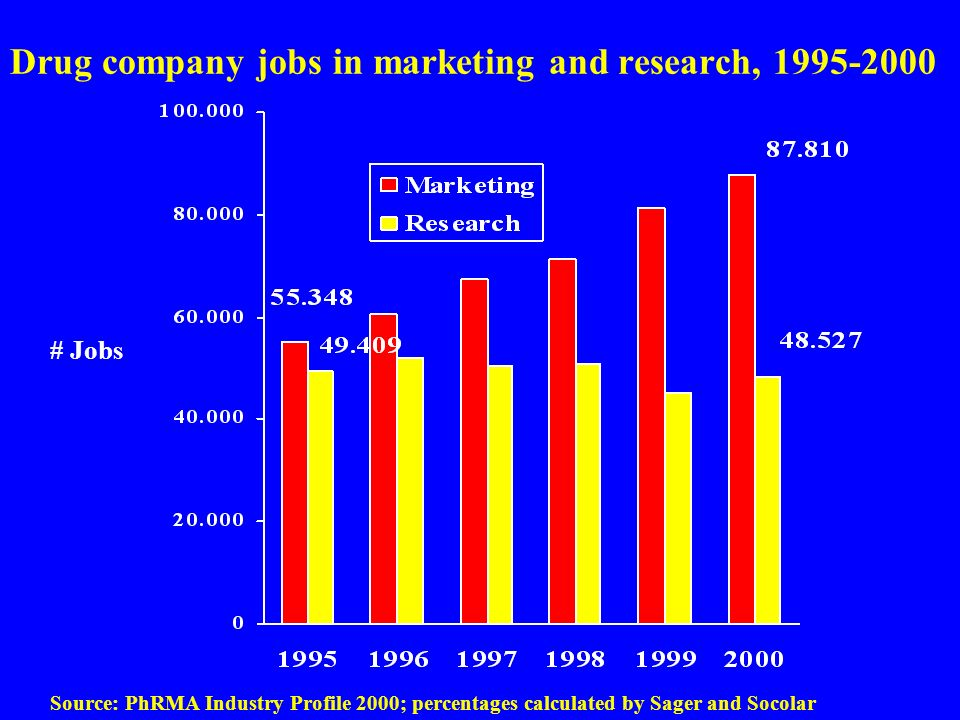 Drug company jobs in marketing and research, 1995-2000