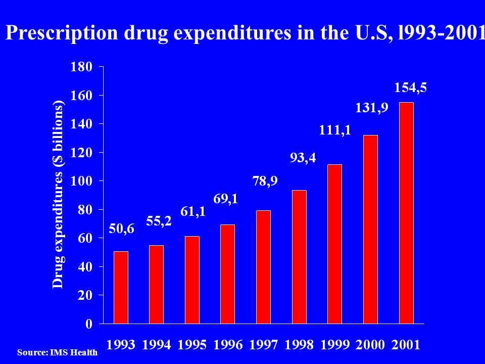 Prescription drug expenditures in the U.S, l993-2001