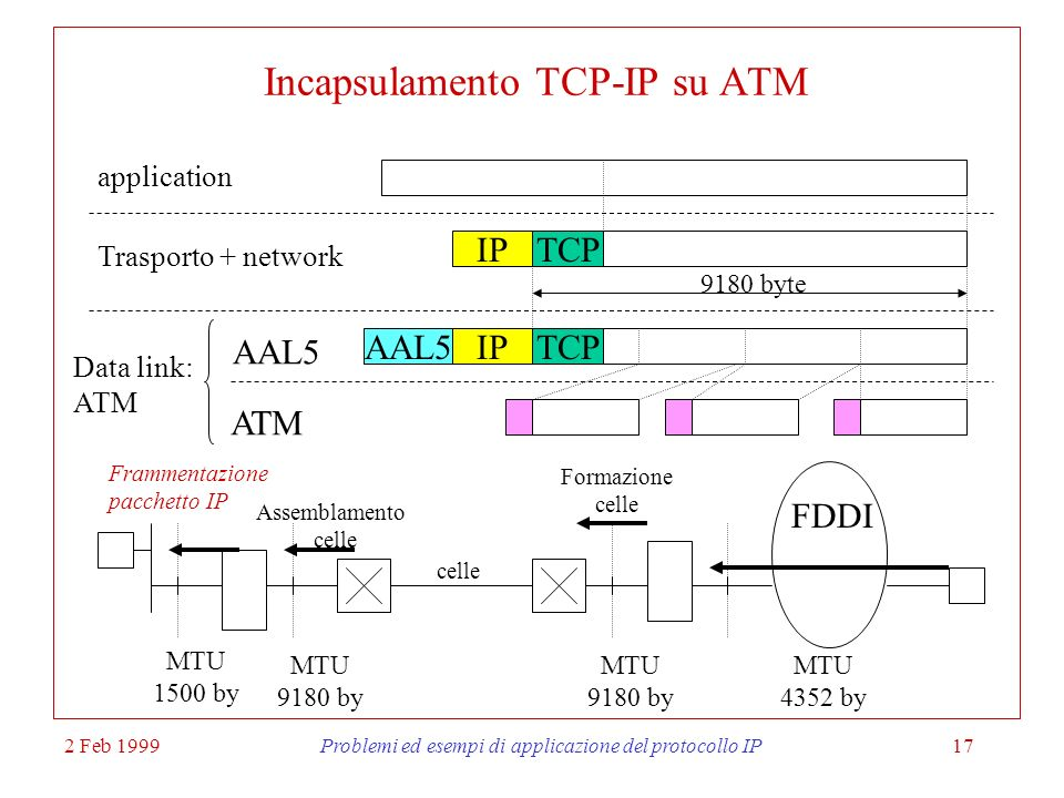 Incapsulamento TCP-IP su ATM