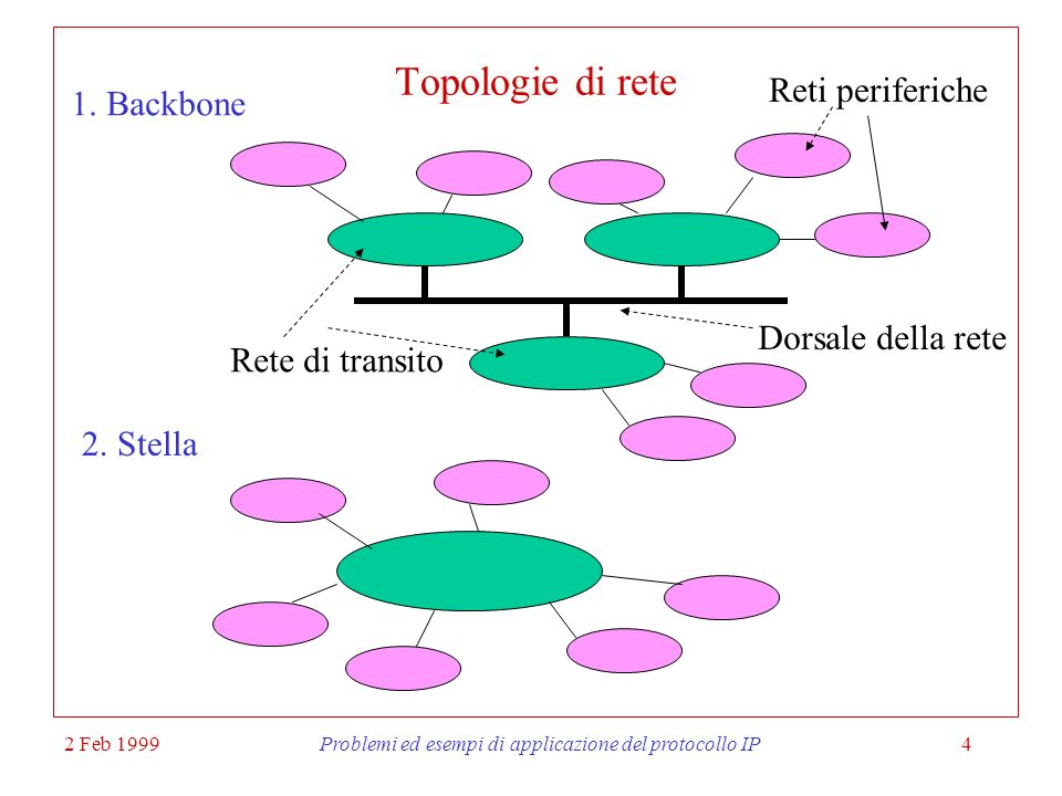 Problemi ed esempi di applicazione del protocollo IP