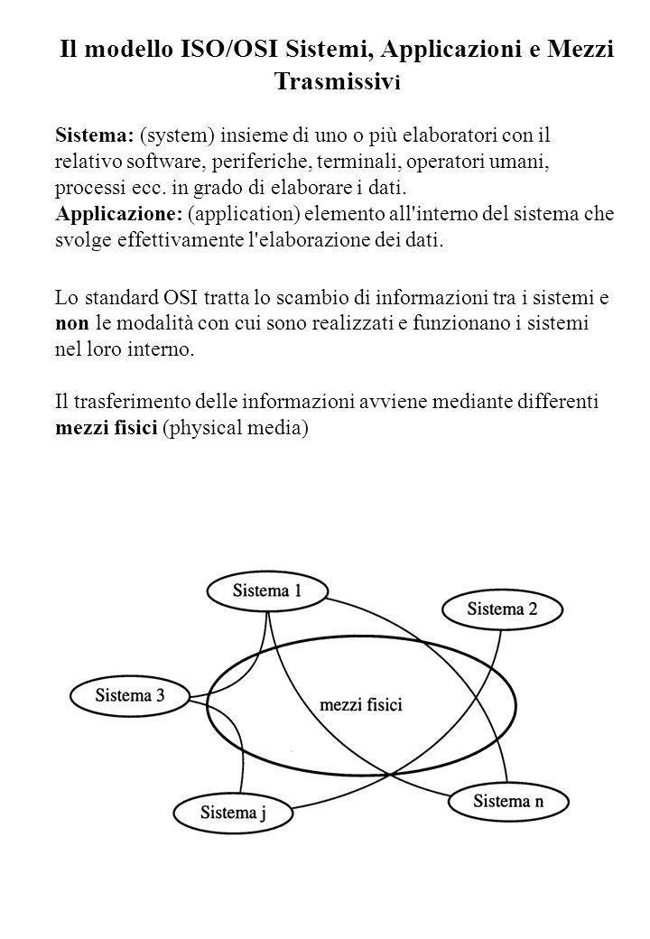 Il modello ISO/OSI Sistemi, Applicazioni e Mezzi Trasmissivi