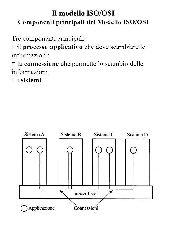 Componenti principali del Modello ISO/OSI