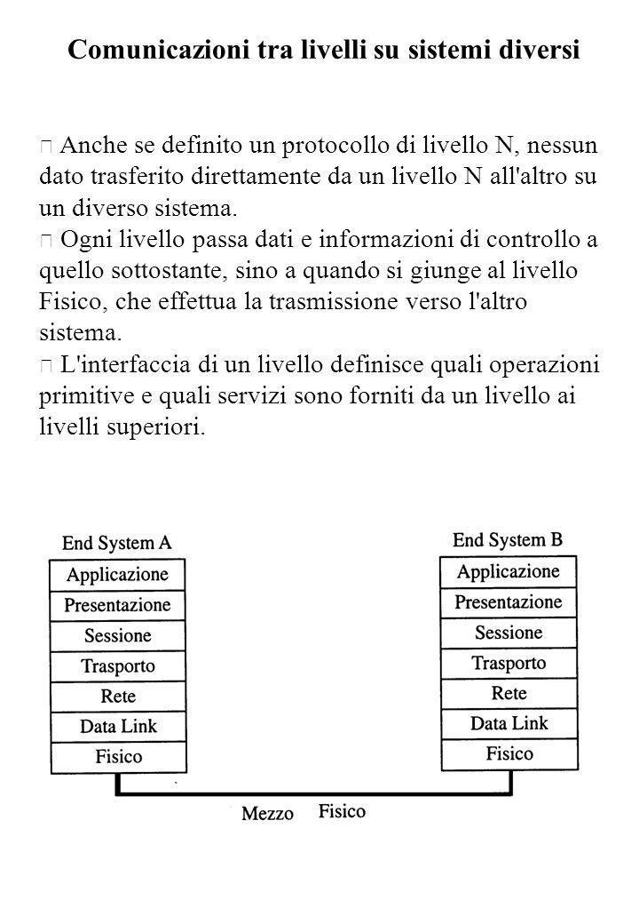 Comunicazioni tra livelli su sistemi diversi