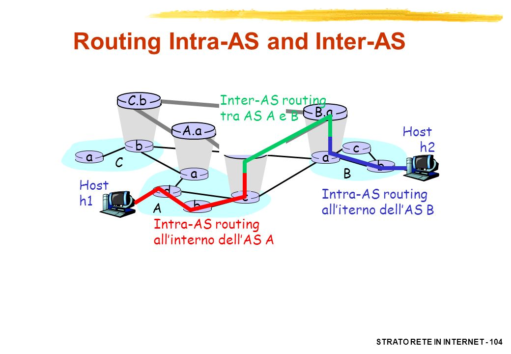 Routing Intra-AS and Inter-AS