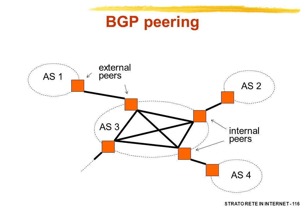 BGP peering external peers AS 1 AS 2 AS 3 internal peers AS 4