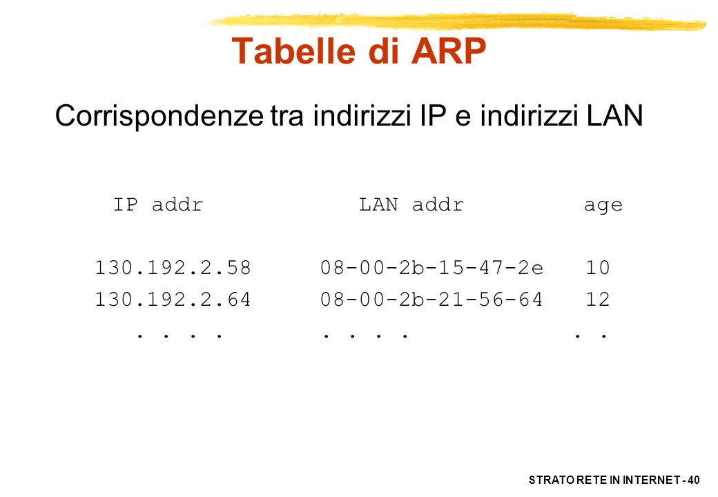 Tabelle di ARP Corrispondenze tra indirizzi IP e indirizzi LAN