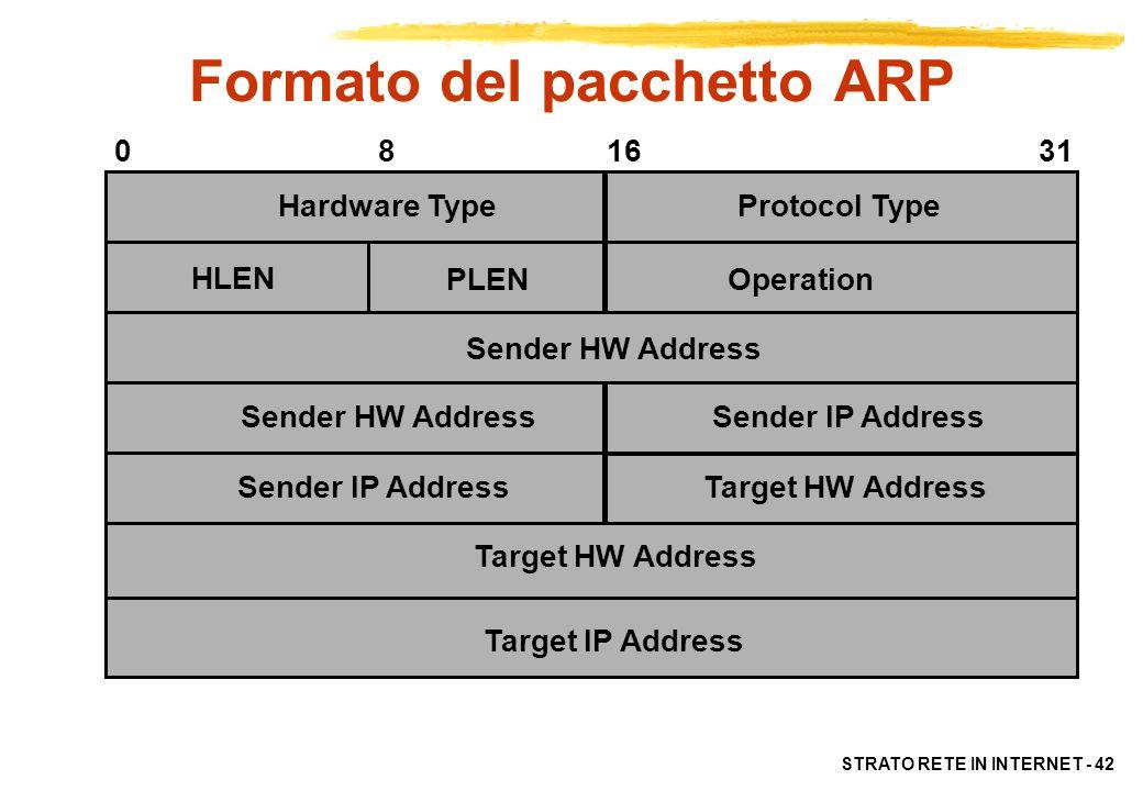 Formato del pacchetto ARP