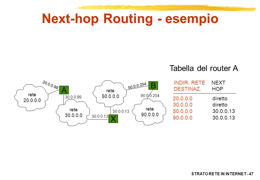 Next-hop Routing - esempio