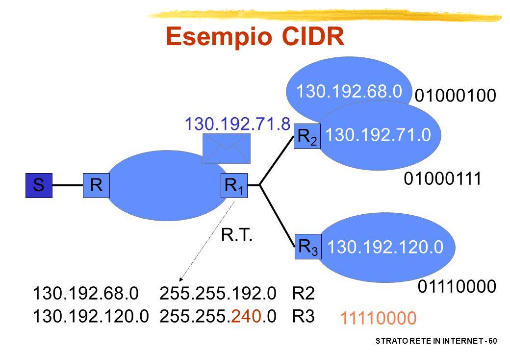 Esempio CIDR130.192.68.0. 01000100. 130.192.71.0. 130.192.71.8. R2. 01000111. S. R. R1. 130.192.120.0.