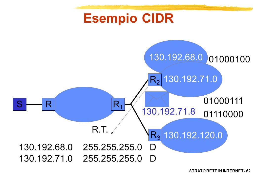 Esempio CIDR 130.192.68.0. 01000100. 130.192.71.0. R2. 01000111. S. R. R1. 130.192.71.8. 01110000.