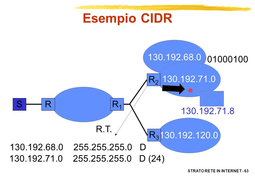 Esempio CIDR 130.192.68.0. 01000100. 130.192.71.0. R2. S. R. R1. 130.192.71.8. 130.192.120.0.